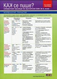 Как се пише? Справочни таблици по български език за 6 клас (По новата програма)